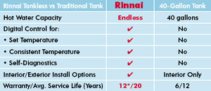 tankless-vs-traditional