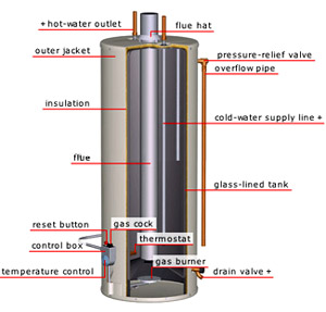 traditional_water_heater_diagram